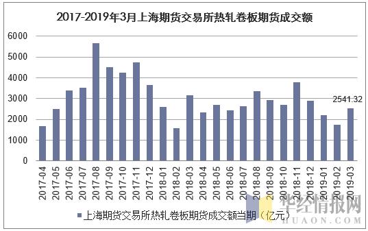 2017-2019年3月上海期貨交易所熱軋卷板期貨成交額