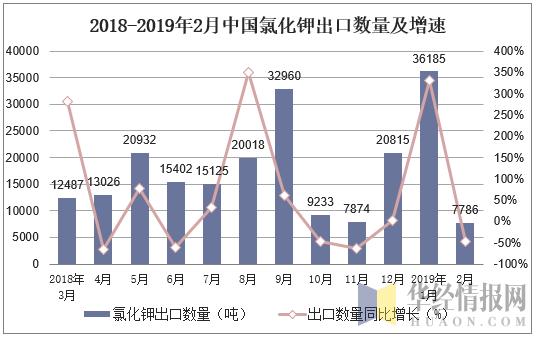 2018-2019年2月中國氯化鉀出口數量及增速