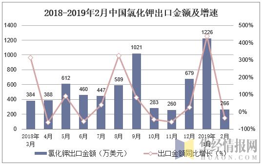 2018-2019年2月中國氯化鉀出口金額及增速