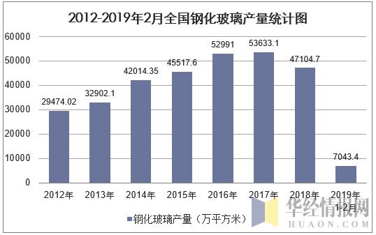 2012-2019年2月全國鋼化玻璃產量統計圖