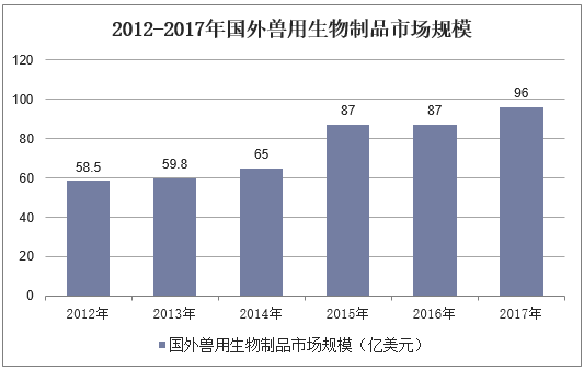 2012-2017年國外獸用生物制品市場規模