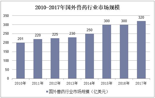 2010-2017年國外獸藥行業市場規模