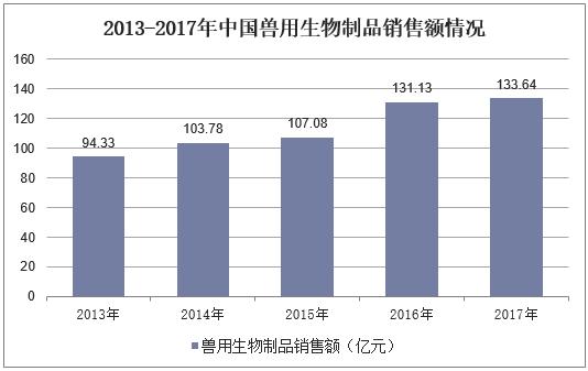 2013-2017年中國獸用生物制品銷售額情況