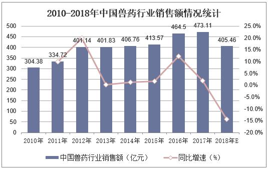 2010-2018年中國獸藥行業銷售額情況統計
