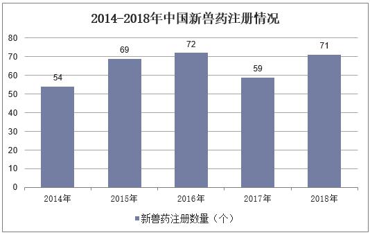 2014-2018年中國新獸藥注冊情況