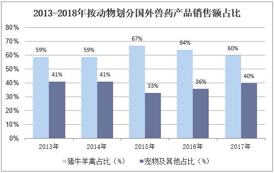 2013-2018年按動物劃分國外獸藥產品銷售額占比