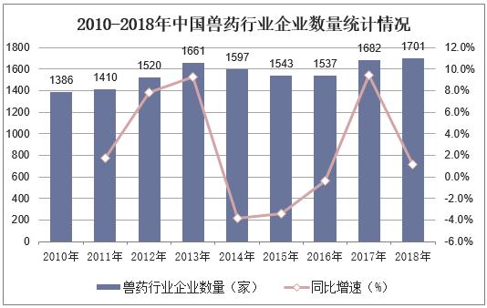 2010-2018年中國獸藥行業企業數量統計情況