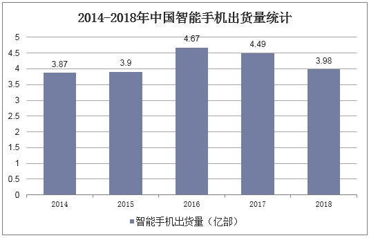 2014-2018年中國智能手機出貨量統計