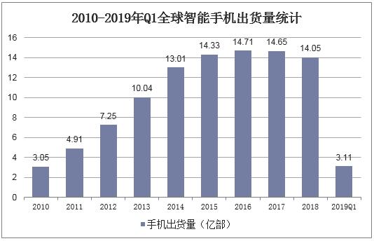 2010-2019年Q1全球智能手機出貨量統計