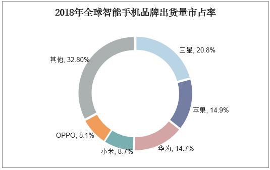 2018年全球智能手機品牌出貨量市占率