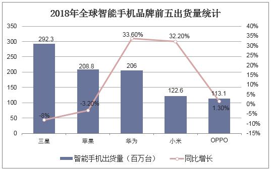 2018年全球智能手機品牌前五出貨量統計