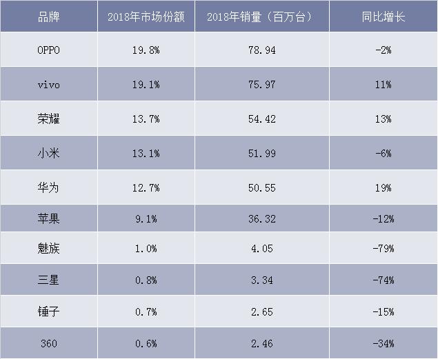 2018年中國手機銷量排名
