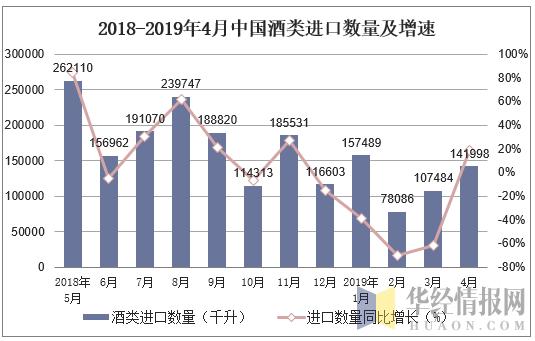 2018-2019年4月中國酒類進口數量及增速