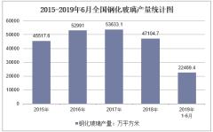 2019年1-6月全國鋼化玻璃產量情況統計