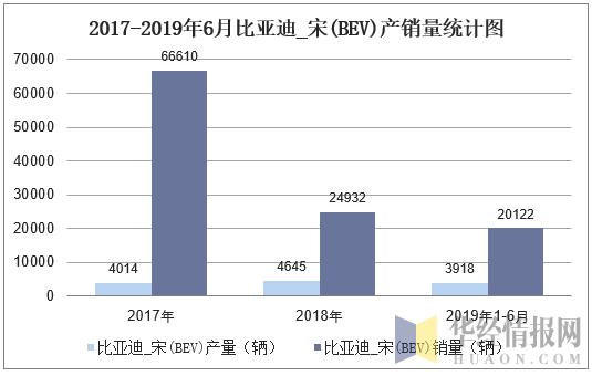 2016-2019年6月比亞迪_宋(BEV)產銷量統計圖