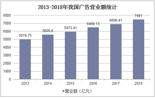 2013-2018年我國廣告營業額統計