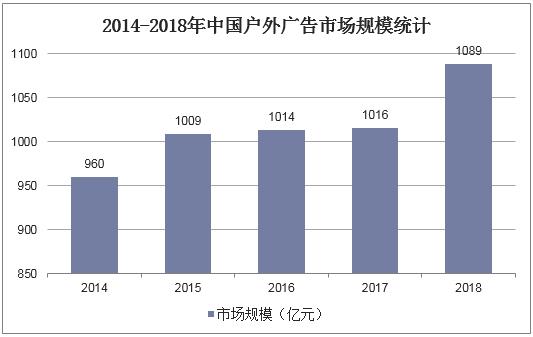 2014-2018年中國戶外廣告市場規模統計
