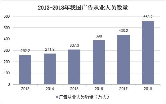 2013-2018年我國廣告從業人員數量