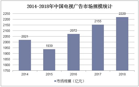 2014-2018年中國電視廣告市場規模統計