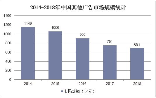 2014-2018年中國其他廣告市場規模統計