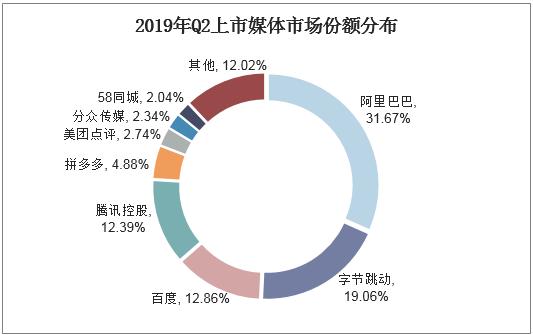 2019年Q2上市媒體市場份額分布