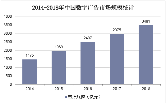 2014-2018年中國數字廣告市場規模統計
