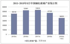 2019年1-8月全國鋼化玻璃產量情況統計