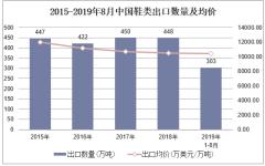 2019年1-8月中國鞋類出口數量、出口金額及出口均價統計