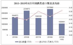 2019年1-8月中國酒類進口數量、進口金額及進口均價統計