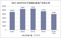 2019年1-9月全國鋼化玻璃產量情況統計