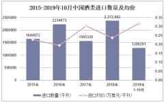 2019年1-10月中國酒類進口數量、進口金額及進口均價統計