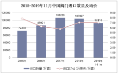 2019年1-11月中國閥門進口數量、進口金額及進口均價統計