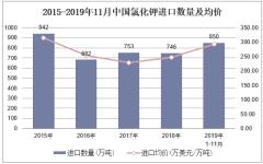 2019年1-11月中國氯化鉀進口數量、進口金額及進口均價統計