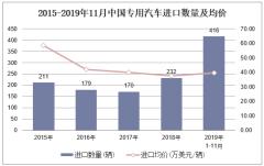 2019年1-11月中國專用汽車進口數量、進口金額及進口均價統計