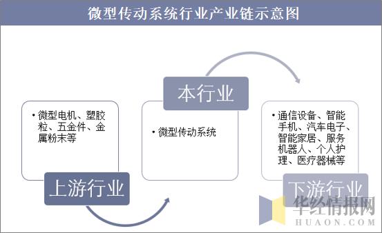 微型傳動系統行業產業鏈示意圖