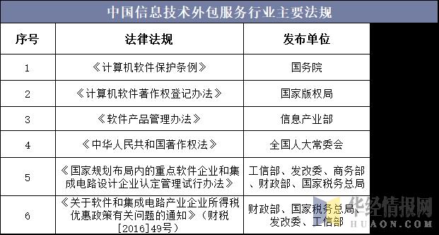 中國信息技術外包服務行業主要法規