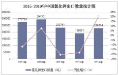 2015-2019年中國氯化鉀出口數量、出口金額及出口均價統計