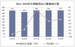 2015-2019年中國鞋類出口數量、出口金額及出口均價統計
