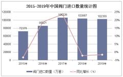 2015-2019年中國閥門進口數量、進口金額及進口均價統計