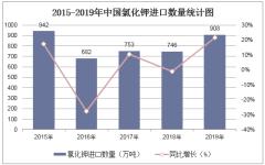 2015-2019年中國氯化鉀進口數量、進口金額及進口均價統計