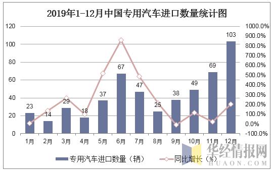 2019年1-12月中國專用汽車進口數量統計圖
