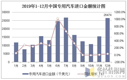 2019年1-12月中國專用汽車進口金額統計圖