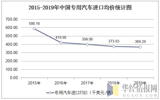2015-2019年中國專用汽車進口均價統計圖