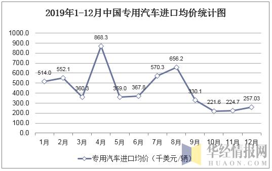 2019年1-12月中國專用汽車進口均價統計圖