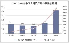2015-2019年中國專用汽車進口數量、進口金額及進口均價統計