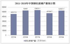 2015-2019年中國鋼化玻璃產量情況統計分析