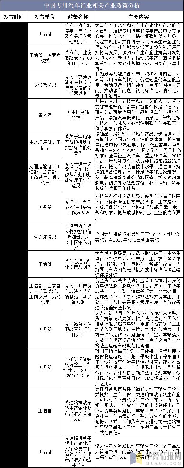 中國專用汽車行業相關產業政策分析