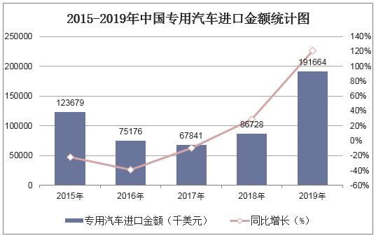2015-2019年中國專用汽車進口金額統計圖