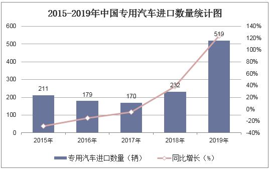 2015-2019年中國專用汽車進口數量統計圖