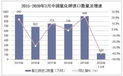 2020年1-2月中國氯化鉀進口數量、進口金額及進口均價統計
